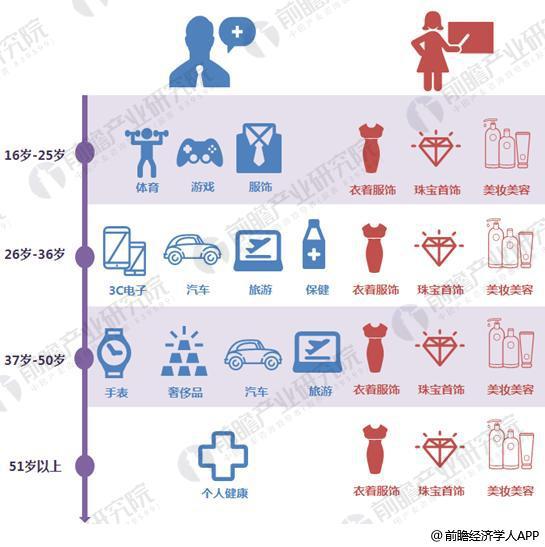 不同年龄段的男性、女性消费领域对比.png